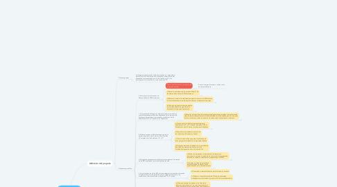 Mind Map: Propuesta Spachovsky-MEN