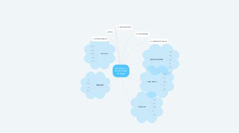 Mind Map: les moyens de stockage en ligne