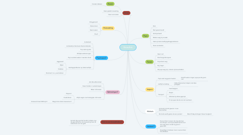 Mind Map: Broodfok