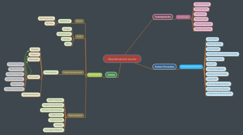 Mind Map: Abandonament escolar