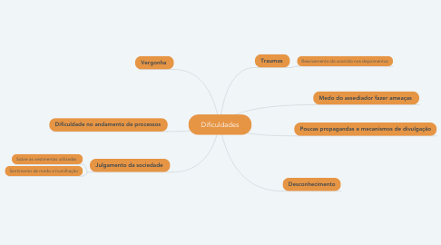 Mind Map: Dificuldades