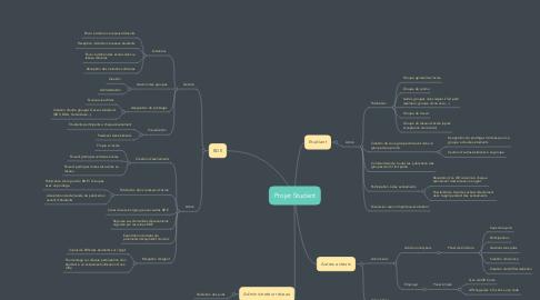 Mind Map: Projet Student