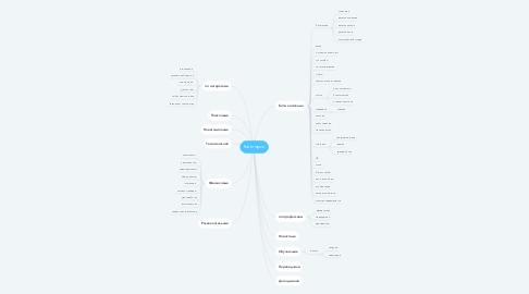 Mind Map: Категории