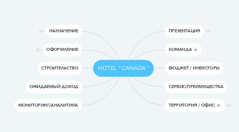 "Mind Map: HOTEL ""CANADA"""