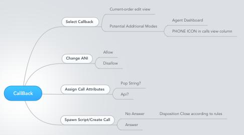 Mind Map: CallBack