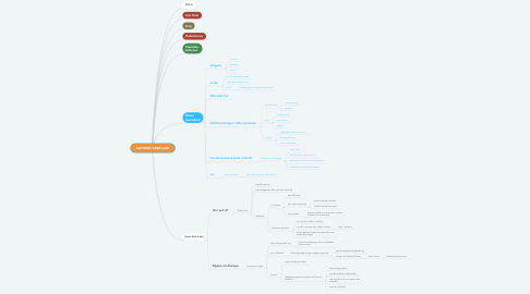 Mind Map: ANTIKENS GREKLAND