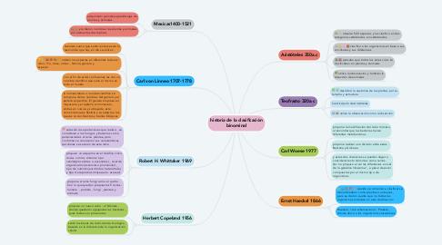 Mind Map: historia de la clasificación binominal