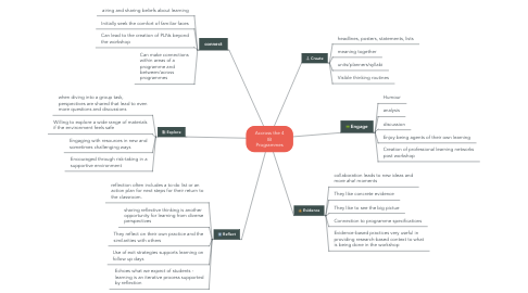 Mind Map: Accross the 4 IB Programmes