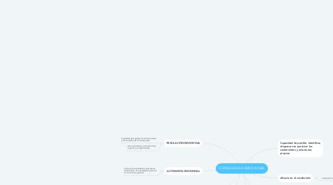 Mind Map: CONSCIENCIA EMOCIONAL