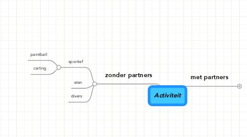 Mind Map: Activiteit