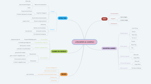 Mind Map: JONGEREN & GAMING