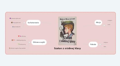 Mind Map: Szatan z siódmej klasy