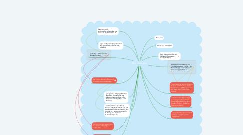 Mind Map: Die Frühromantik