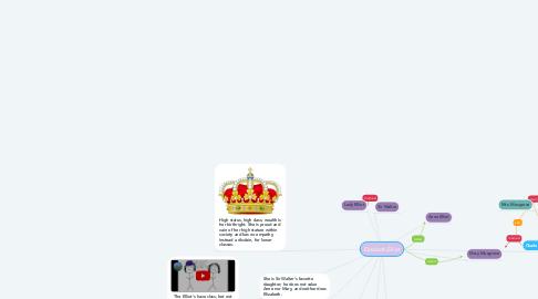 Mind Map: Elizabeth Elliot