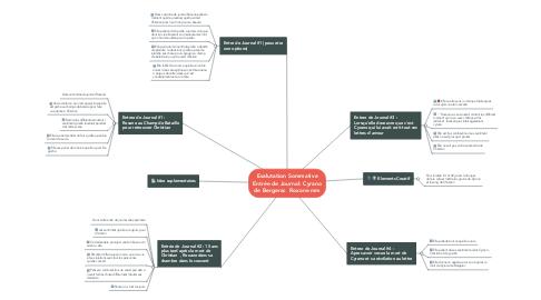 Mind Map: Evalutation Sommative Entrée de Journal: Cyrano de Bergerac  Roxane mm