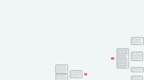 Mind Map: Development Methods
