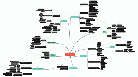 Mind Map: ENFANTS 8 ANS laurie lepage gr: mardi 15h