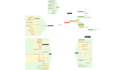 Mind Map: INCLUSIONE SOCIALE