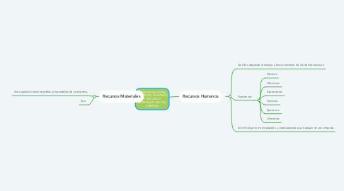 Mind Map: DIFERENCIAS ENTRE RECURSOS HUMANOS Y RECURSOS MATERIALES DE UNA EMPRESA