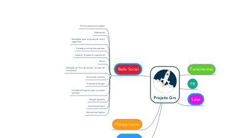 Mind Map: Projeto Grs