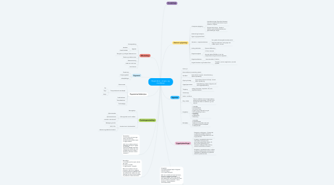 Mind Map: Respiration + krops- og mundpleje