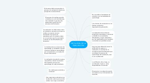 Mind Map: PATOLOGÍA DE LA EVALUACIÓN