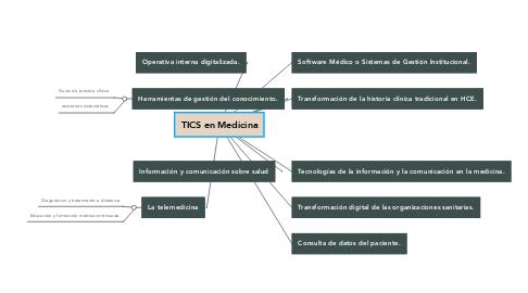 Mind Map: TICS en Medicina