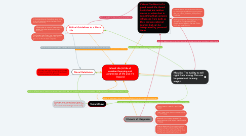 Mind Map: Moral Life (A life of constant learning and awareness of life and it's lessons)