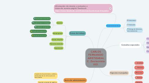 Mind Map: CARLOS FERNANDO ARISTIZABAL C. Zootecnista ULS.