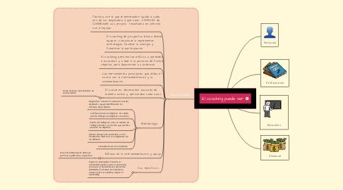 Mind Map: El coaching puede ser.