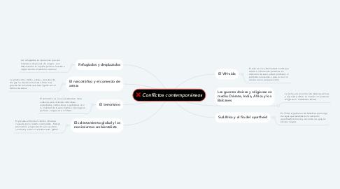 Mind Map: Conflictos contemporáneos