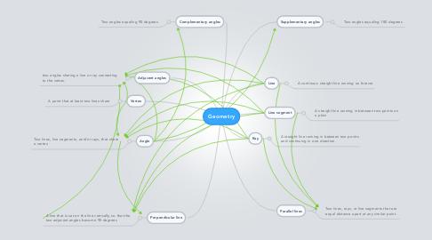 Mind Map: Geometry