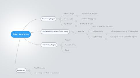 Mind Map: Kahn Academy