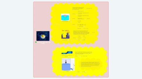 Mind Map: Principios Aplicados a los Fluidos