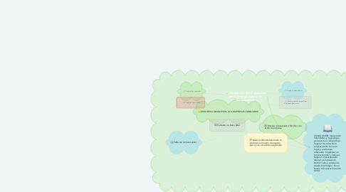 Mind Map: Cuales son los 4 aspectos del liderazgo básico de las empresas.