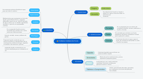 Mind Map: FORMAS FARMACÉUTICAS