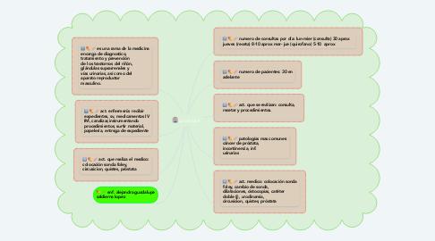 Mind Map: urologia