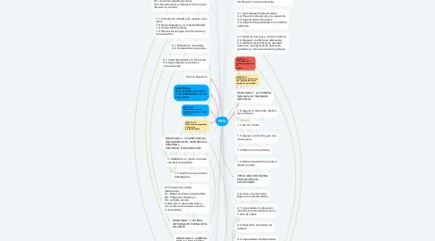 Mind Map: PEN