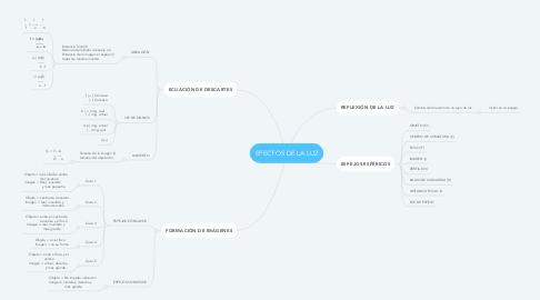 Mind Map: EFECTOS DE LA LUZ