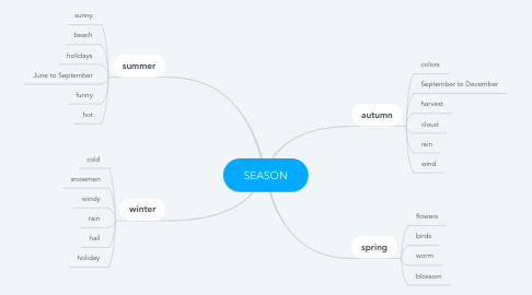 Mind Map: SEASON