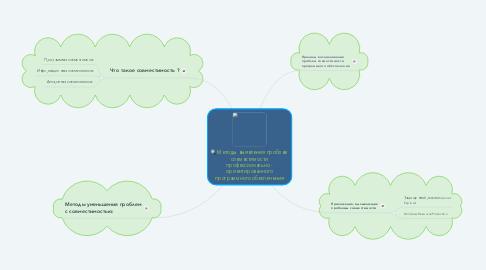 Mind Map: Методы выявления проблем совместимости профессионально - ориентированного программного обеспечения