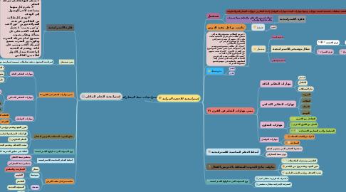 Mind Map: إستراتيجات نمط المشاركة