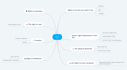 Mind Map: Human rights