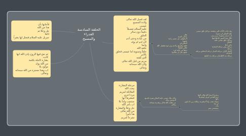Mind Map: الحلقة السادسة  العذراء  والمسيح.
