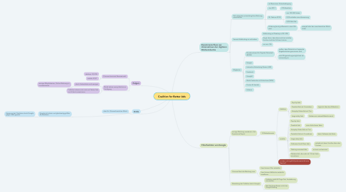 Mind Map: Coalition for Better Ads