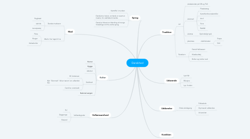 Mind Map: Danskhed