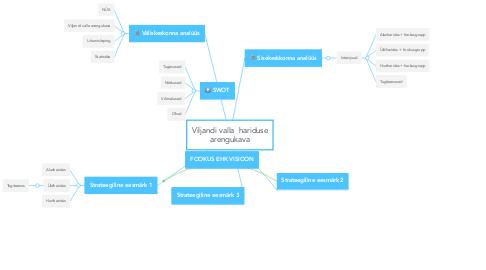 Mind Map: Viljandi valla  hariduse arengukava
