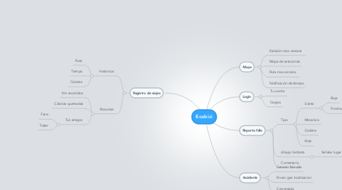 Mind Map: Ecobici