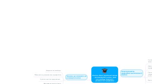 Mind Map: Вчитель Нової української школи – умотивований учитель, який має свободу творчості і розвивається професійно