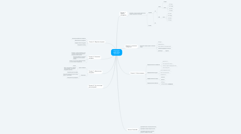 Mind Map: Структура аудитории таргетинг